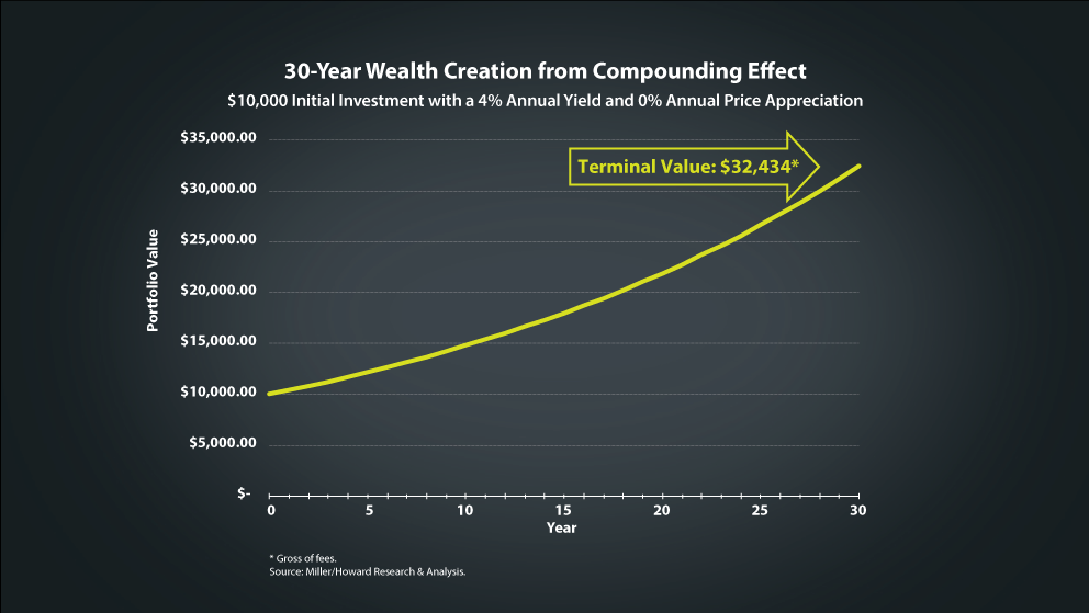 chart: 30-year wealth creation compounding effect