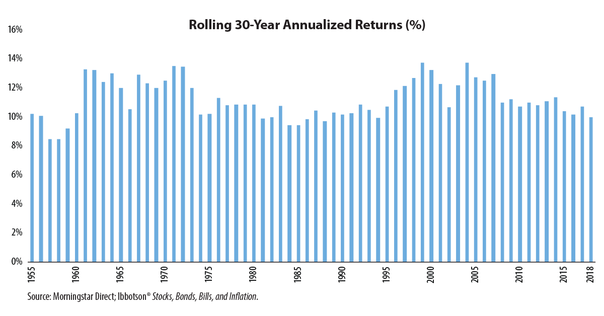 chart: Rolling 30-Year Annualized Returns