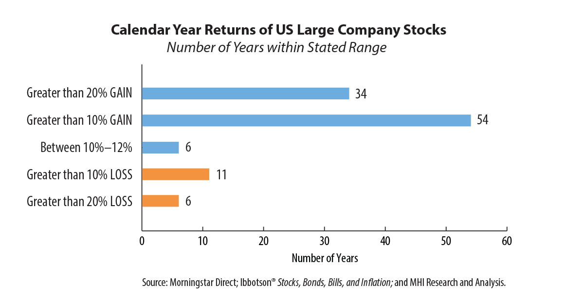 chart: dividend gains over 60 years