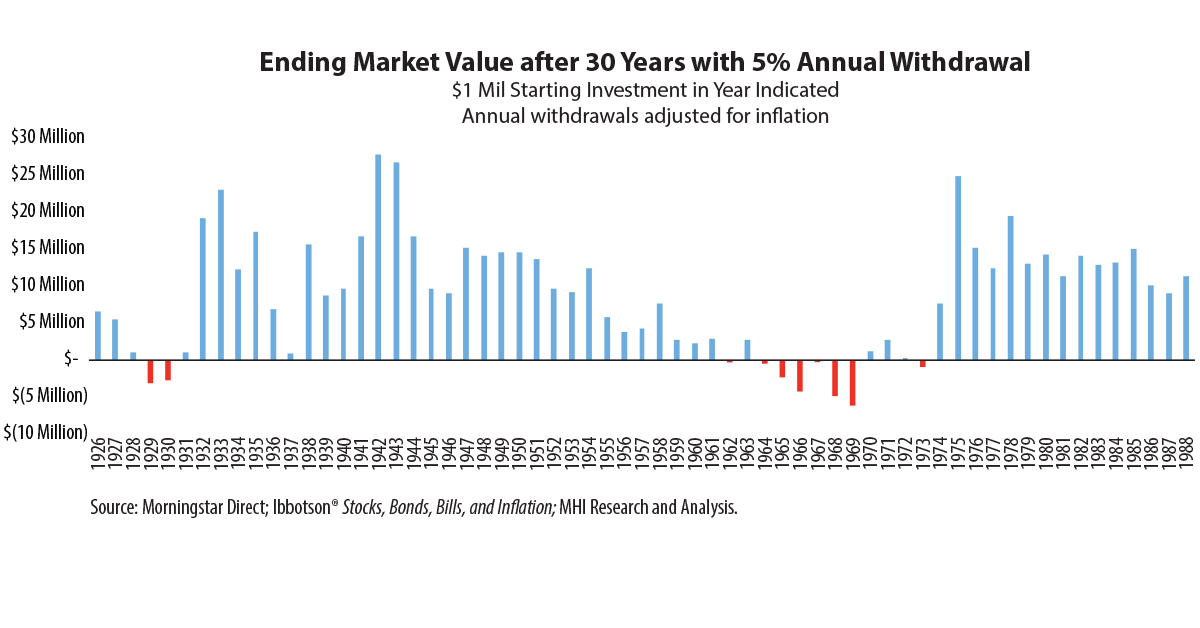 chart: Market Value over 30 Years with 5% Annual Withdrawal, $1 Mil Starting Investment in Year, Annual withdrawals adjusted for inflation