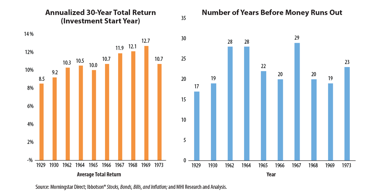chart: Annualized 30-Year Total Return