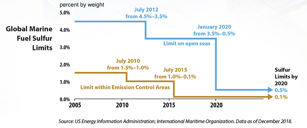 chart: global marine fuel sulfur limits