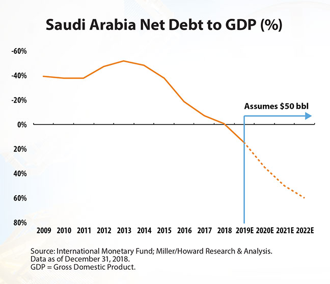 chart: saudi arabia net to GDP