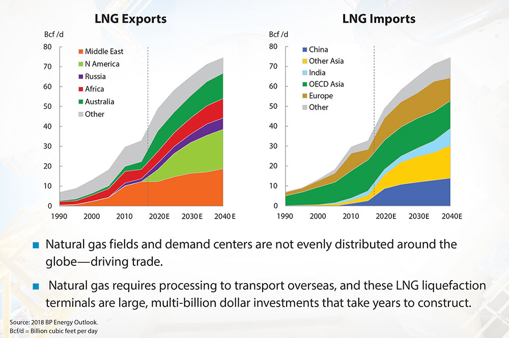 chart: US LNG exports begin to ramp in 2019