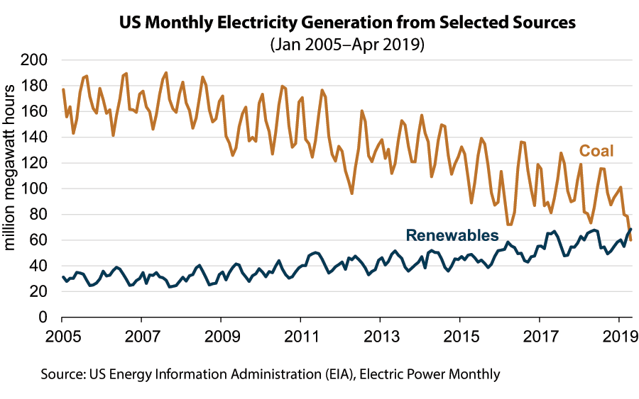 US Monthly Electricity Generation