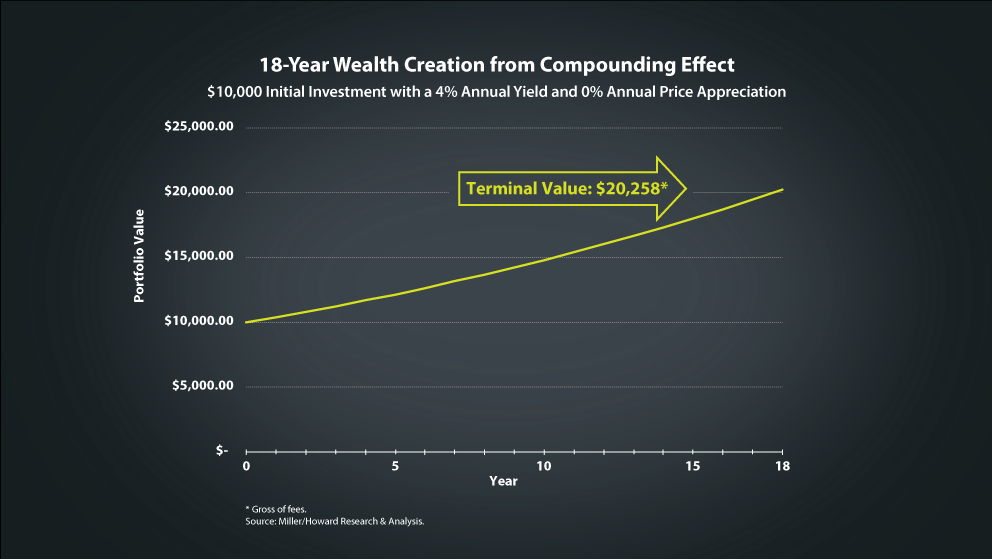 chart: 18-year wealth creation compounding effect