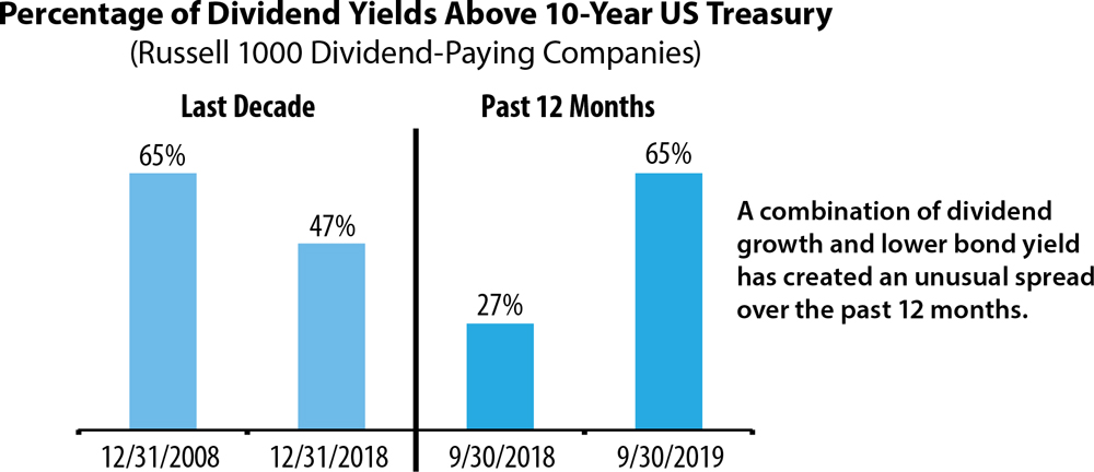 Percentage dividend yields above 10 year treasury